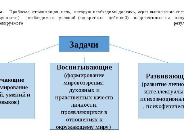 Задача. Проблема, отражающая цель, которую необходимо достичь, через выполнение системы (совокупности) необходимых условий (конкретных действий) направленных на получение прогнозируемого результата.