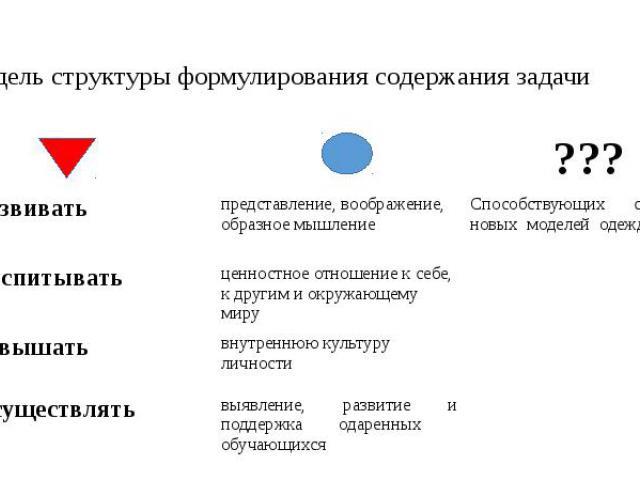Модель структуры формулирования содержания задачи
