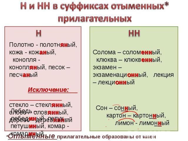 Суффиксы нн прилагательных таблица