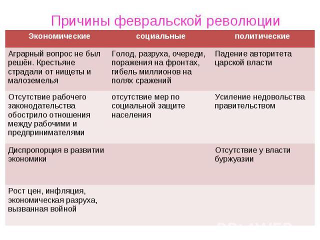Октябрьская Революция Кратко Причины И Итоги
