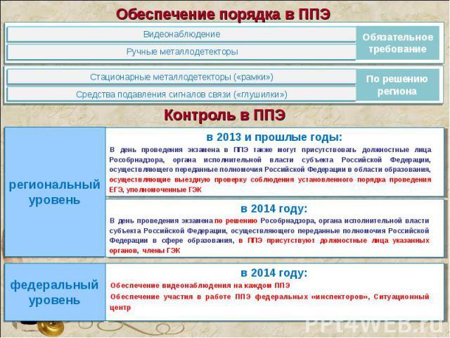 В день проведения экзамена в ППЭ также могут присутствовать должностные лица Рособрнадзора, органа исполнительной власти субъекта Российской Федерации, осуществляющего переданные полномочия Российской Федерации в области образования, осуществляющие …