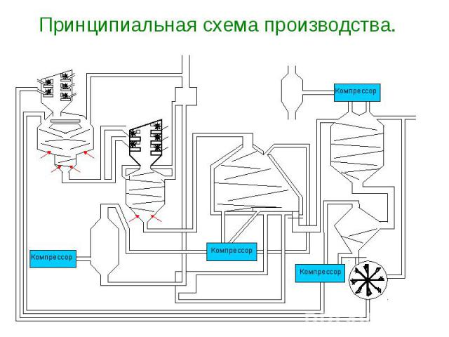 схема производства.