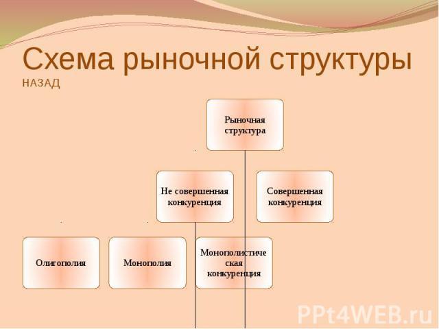 Схема рыночной структурыНАЗАД
