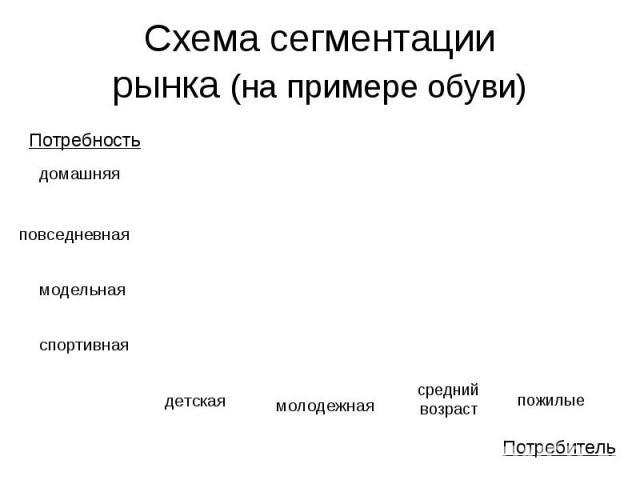 Схема сегментациирынка (на примере обуви)