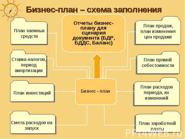 Бизнес-план – схема заполнения