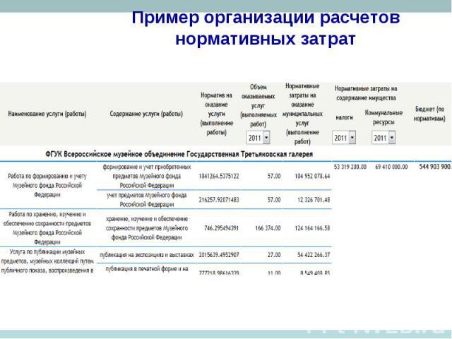 Расчет нормативные затраты связанные с оказанием муниципальной