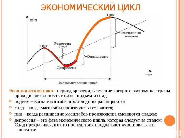 графики экономической теории