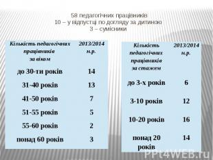 58 педагогічних працівників 10 – у відпустці по догляду за дитиною 3 – сумісники