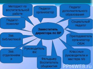 Заместитель директора по ВР Педагог-организатор Педагог дополнительного образова