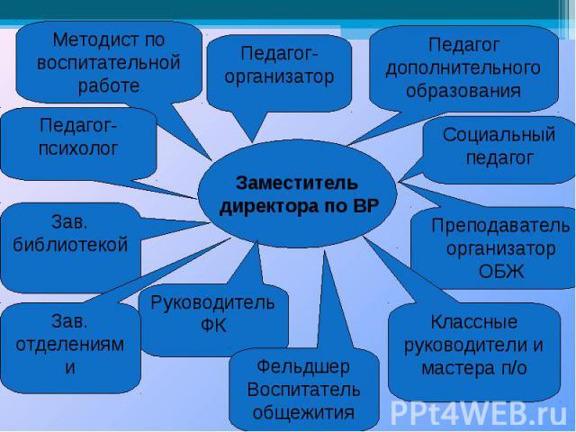 Заместитель директора по ВР Педагог-организатор Педагог дополнительного образования