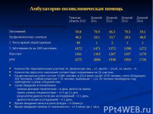 Амбулаторно-поликлиническая помощь Количество терапевтических участков-30, физич