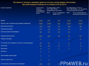 Численность больных, имеющих право на льготное лекарственное обеспечение при амб