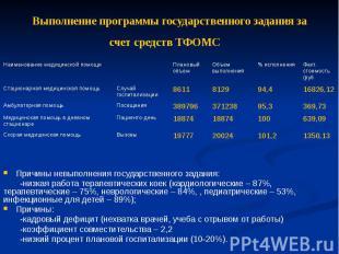 Выполнение программы государственного задания за счет средств ТФОМС Причины невы