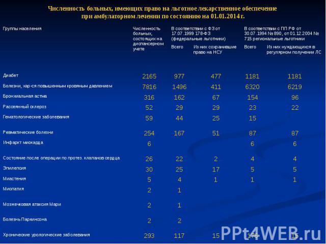 Численность больных, имеющих право на льготное лекарственное обеспечение при амбулаторном лечении по состоянию на 01.01.2014 г.