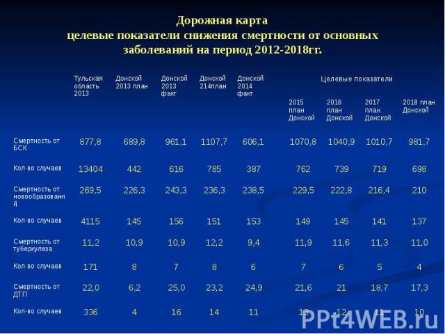 Дорожная карта целевые показатели снижения смертности от основных заболеваний на период 2012-2018гг.