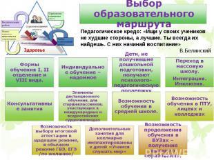 Выбор образовательного маршрута Педагогическое кредо: «Ищи у своих учеников не х
