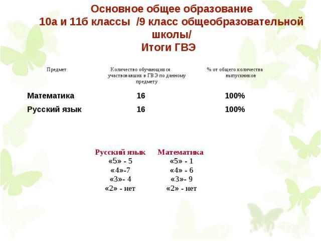 Основное общее образование 10а и 11б классы /9 класс общеобразовательной школы/ Итоги ГВЭ