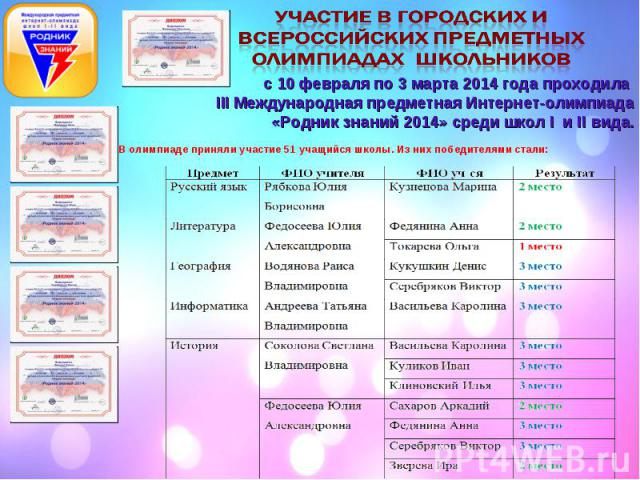 с 10 февраля по 3 марта 2014 года проходила III Международная предметная Интернет-олимпиада «Родник знаний 2014» среди школ I и II вида.
