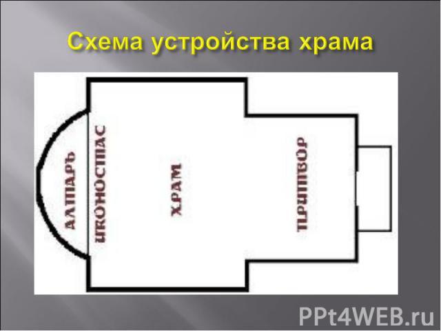 Схема устройства храма