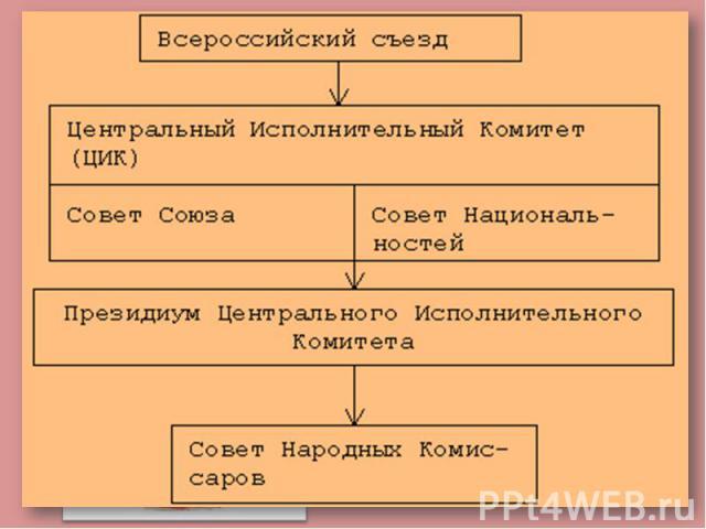 История советского периода (1917-1991)