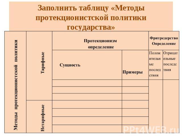 заполните таблицу методы изучения природы