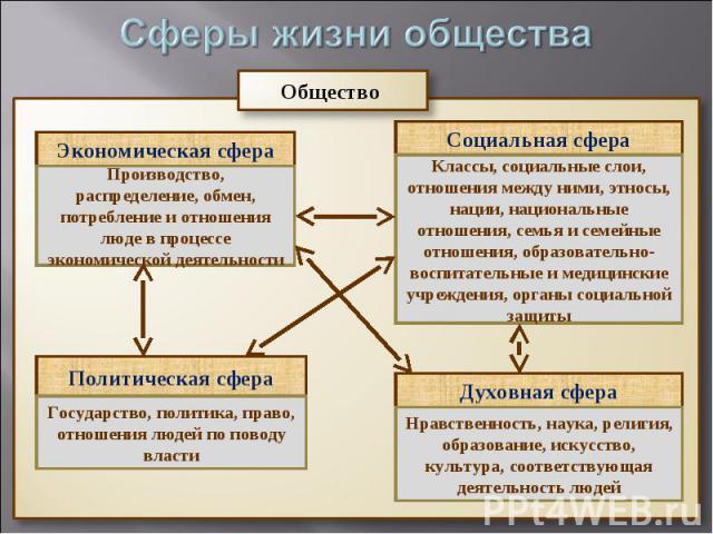 Образование и другие сферы с которыми оно