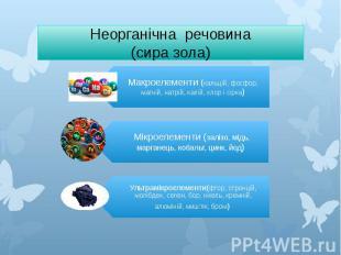 Неорганічна речовина (сира зола)