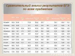 Сравнительный анализ результатов ЕГЭ по всем предметам