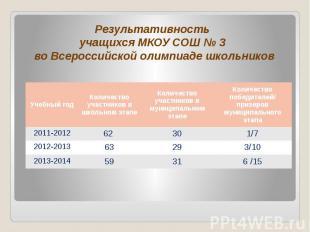 Результативность учащихся МКОУ СОШ № 3 во Всероссийской олимпиаде школьников