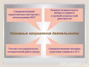 Основные направления деятельности Развитие познавательного интереса учащихся в у