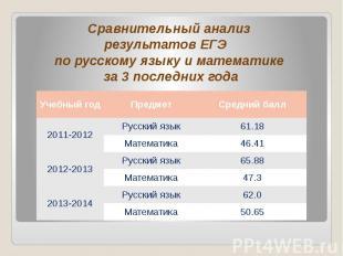 Сравнительный анализ результатов ЕГЭ по русскому языку и математике за 3 последн