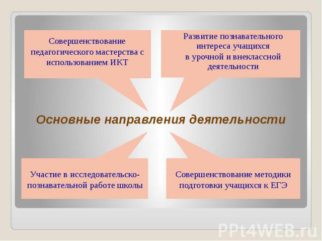 Основные направления деятельности Развитие познавательного интереса учащихся в урочной и внеклассной деятельности