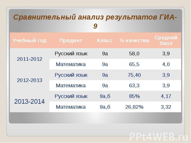 Сравнительный анализ результатов ГИА-9