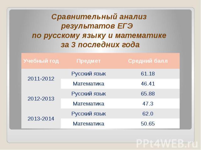 Сравнительный анализ результатов ЕГЭ по русскому языку и математике за 3 последних года