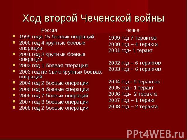 Первая Чеченская Война 94 96 Год Кратко