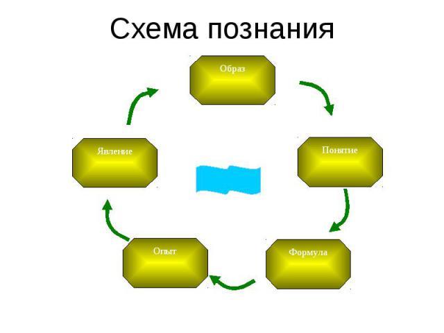 Схема познания