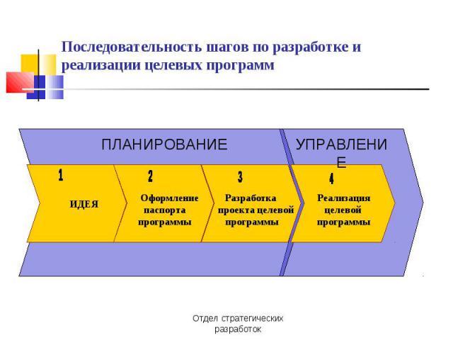 Последовательность шагов по разработке и реализации целевых программ. .  Планирование. .