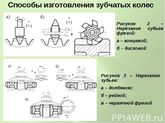 Методы нарезания зубьев цилиндрических зубчатых колёс