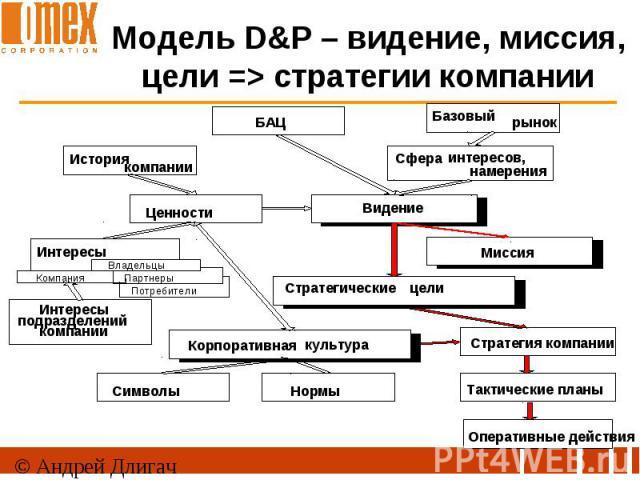 Модель D&P – видение, миссия, цели => стратегии компании