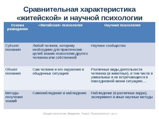 Как сделать сравнительный анализ в психологии