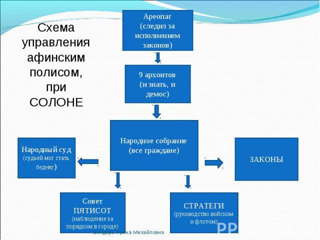 Схема управления афинским