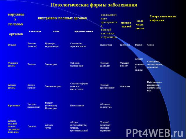 Анатомо-топографическая классификация бактериальных инфекций женских половых органов Нозологические формы заболевания Генерализованная инфекция наружных половых органов внутренних половых органов околоматочного пространства, тазовой клетчатки и брюш…