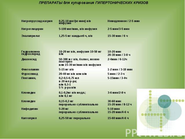 ПРЕПАРАТЫ для купирования ГИПЕРТОНИЧЕСКИХ КРИЗОВ Нитропруссид натрия 0,25-10 мкг/(кг-мин) в/в инфузия Немедленное / 2-5 мин Нитроглицерин 5-100 мкг/мин, в/в инфузия 2-5 мин/3-5 мин Эналаприлат 1,25-5 мг каждые6 ч, в/в 15-30 мин / 6 ч Гидралазина гид…