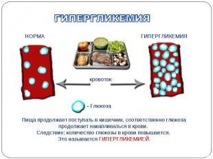 Пища продолжает поступать в кишечник, соответственно глюкоза продолжает накаплив