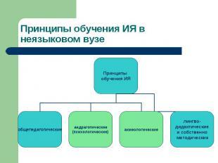Принципы обучения ИЯ общепедагогические андрагогические (психологические) акмеол
