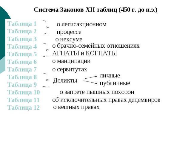 Олвин законы 12 таблиц семейное право такой
