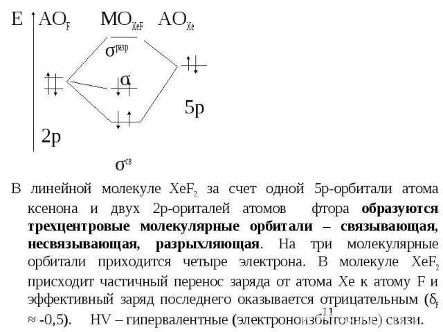 Е АОF MOXeF AOXe σразр σ 5p 2р