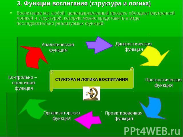 Презентация На Тему Умственное Воспитание