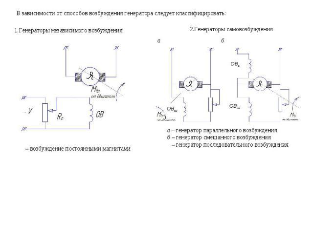 В зависимости от способов возбуждения генератора следует классифицировать: Генераторы независимого возбуждения 2.Генераторы самовозбуждения a – генератор параллельного возбуждения б – генератор смешанного возбуждения – генератор последовательного во…