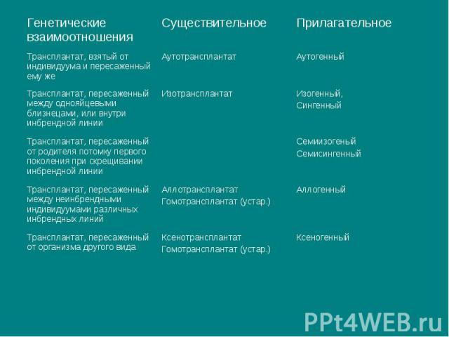 Ксенотрансплантат